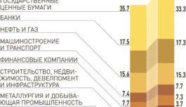Банки допустили к пенсионным накоплениям