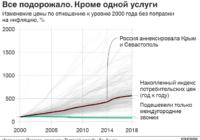 За год в России инфляция увеличилась в два раза