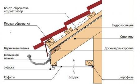 Схема монтажа виниловых софитов.